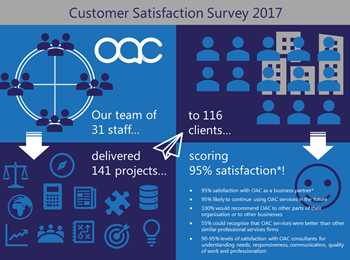 Customer Satisfaction Survey 2017