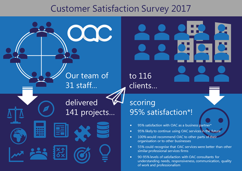 OAC Customer Satisfaction Survey 2017